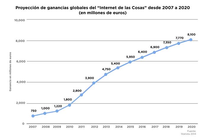 """Proyección de ganancias globales del """"Internet de las Cosas"""" desde 2007 a 2020"""